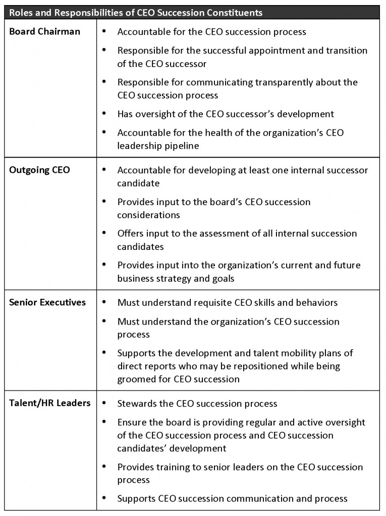 Roles and Responsibilities of CEO Succession Constituents