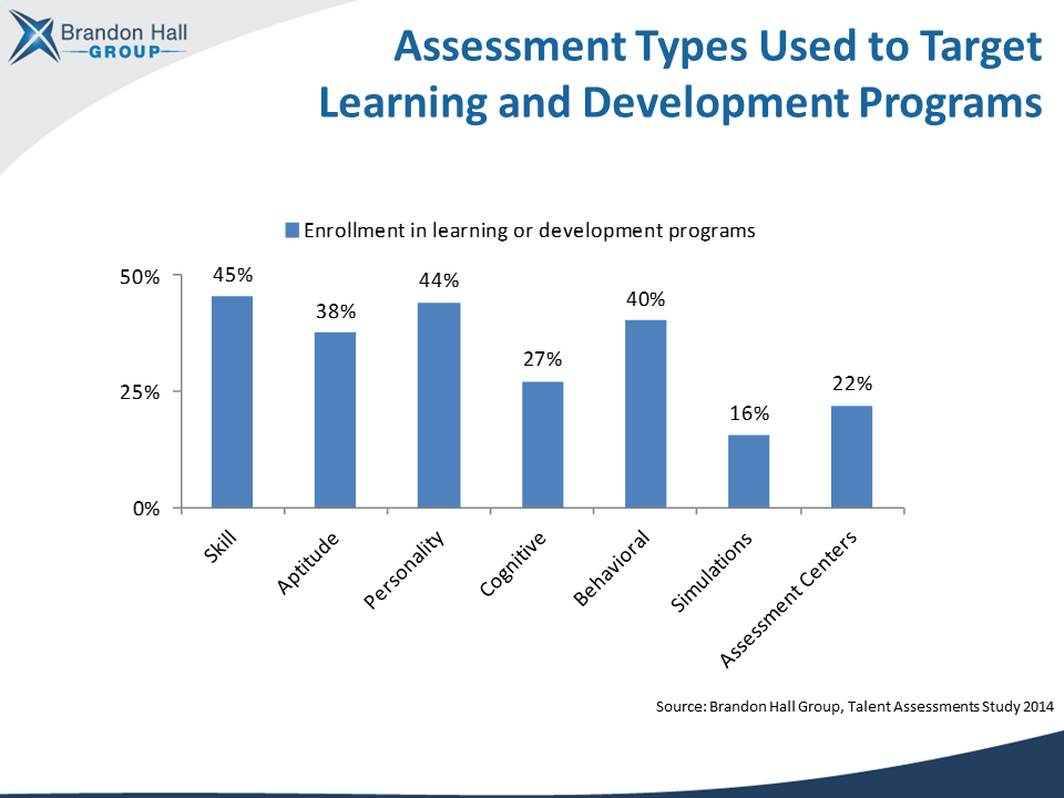 assessments for learning development succession leadership
