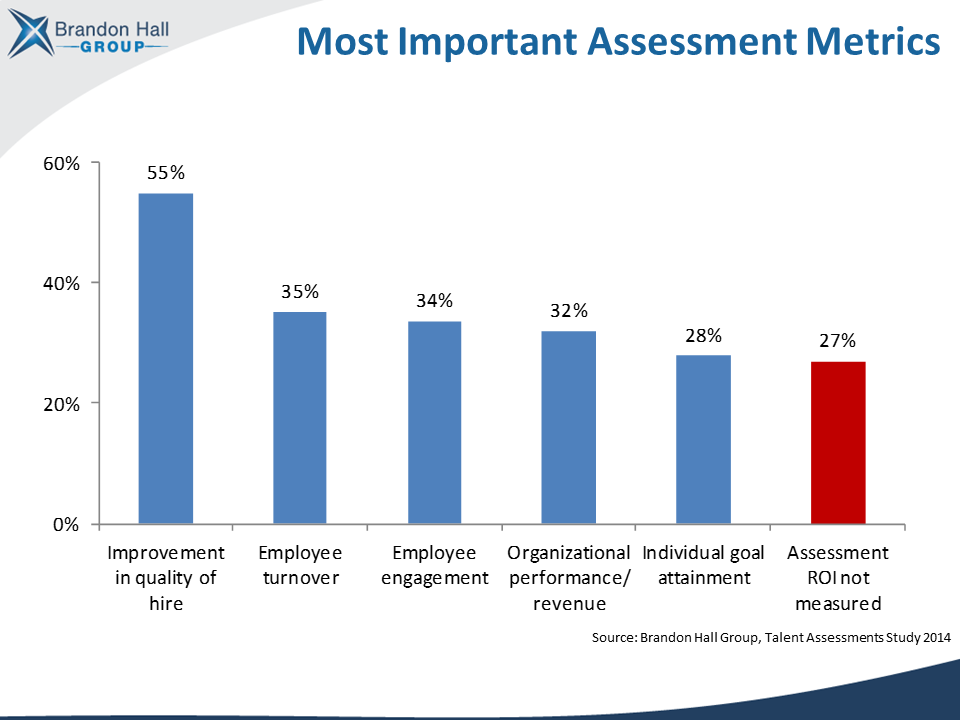 employee assessment metrics data
