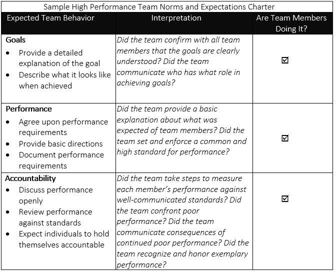 High performance teams 4 key behaviors for Team charter template sample