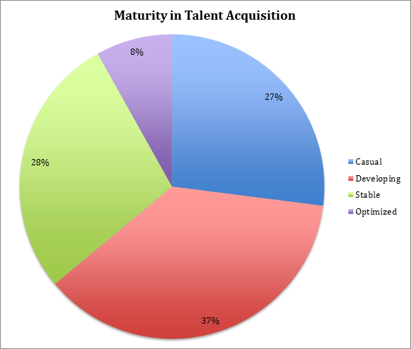 talent acquisition maturity