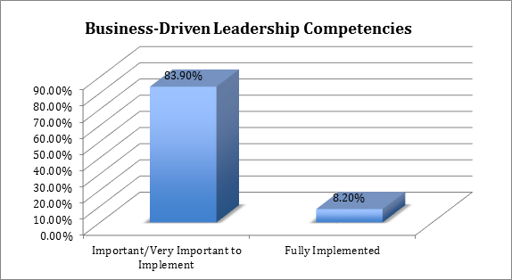 business driven leadership competencies
