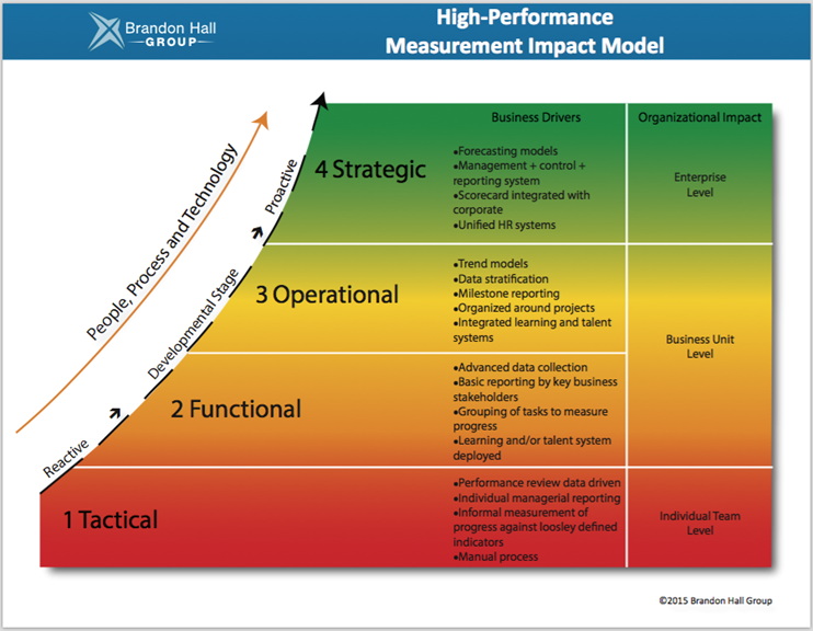 learning measurement impact model