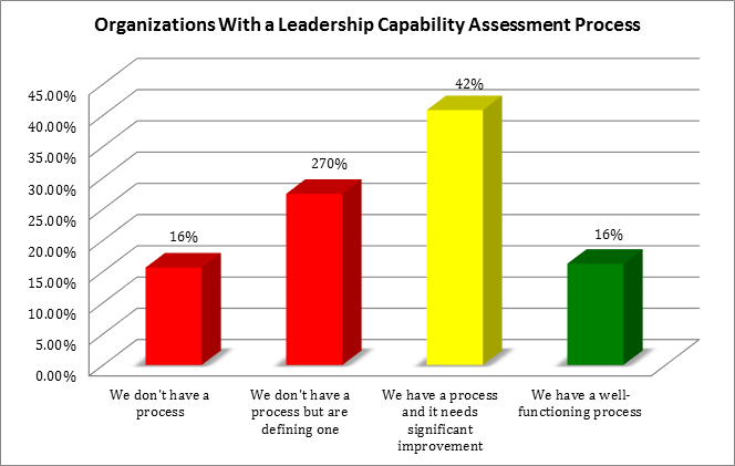 Source: 2015 Brandon Hall Group Leadership Development Study