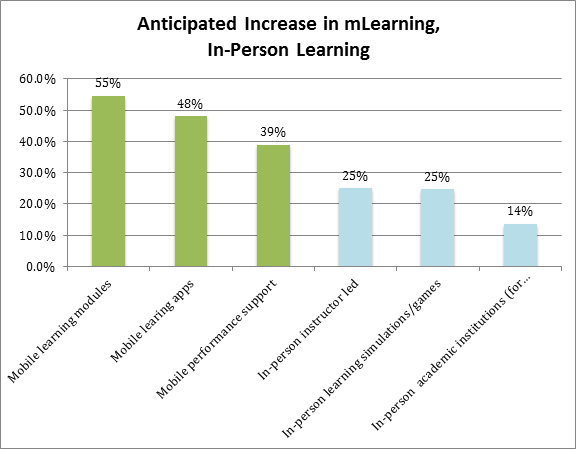 mlearning increase