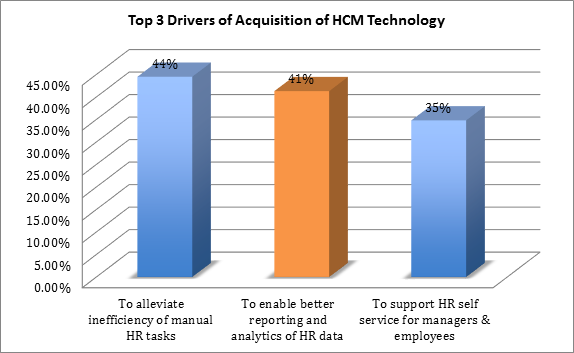 Source: 2015 Brandon Hall Group HCM Technology Trends Study (n=365)