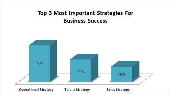 Source: Brandon Hall Group State of Talent Management Study