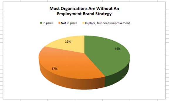 Source: Brandon Hall Group 2015 State of Talent Acquisition Study