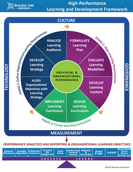 learning and developments strategy The evaluation of learning and development in the  clear links are drawn between the learning intervention and how it is aligned with the overall strategy.
