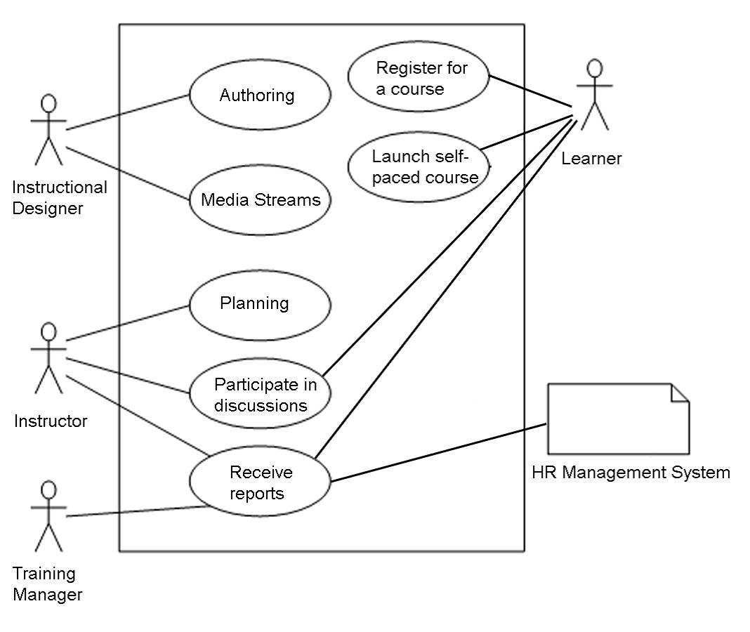 The Poor Overlooked Lms Use Case Brandon Hall Group System Diagram Davids Blog 5 1 2013