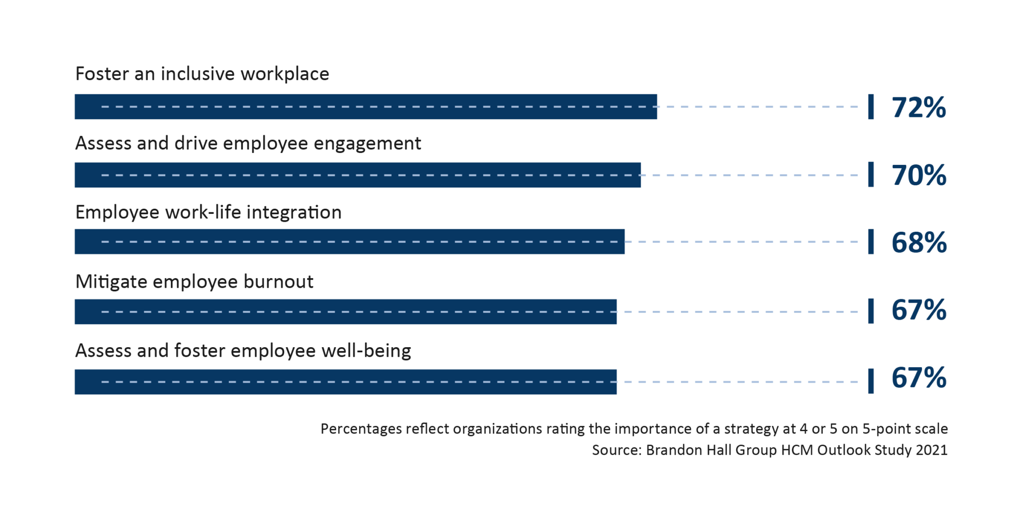 How to Give Employees Psychological Safety
