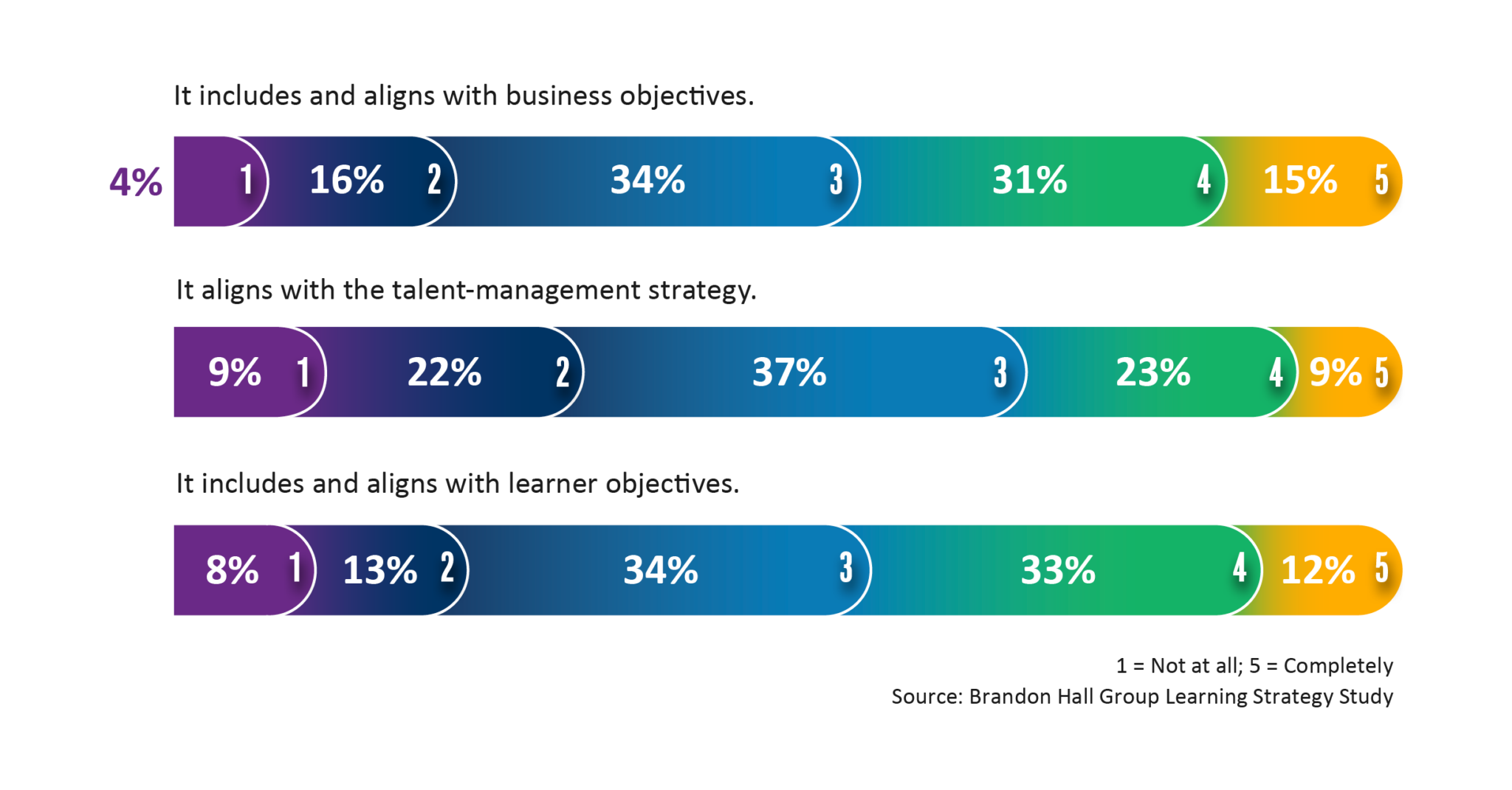 How Learning Drives Performance