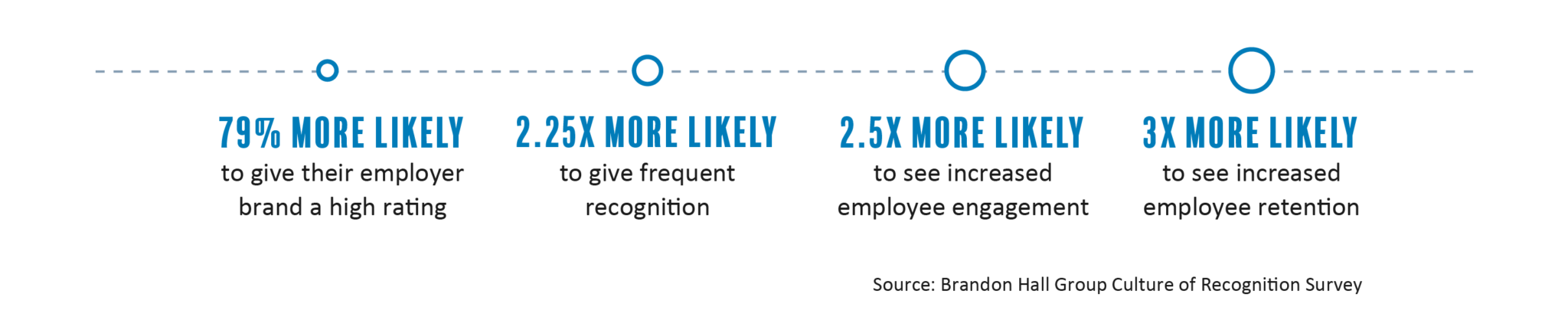 The Business Benefits from the Creation of a Recognition Mindset and Culture