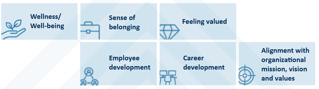 Look at Workplace Experience Through Your Employees' Eyes